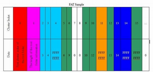 FATSample.jpg - Click to enlarge