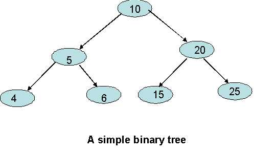 Binary search vs ternary search