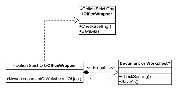 Statically typed wrapper interface implemented by a dynamically typed wrapper class