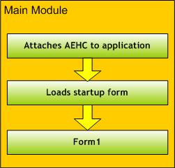 Application Event Handler Component Lifecycle