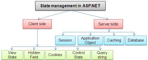 State management schema ASP.NET