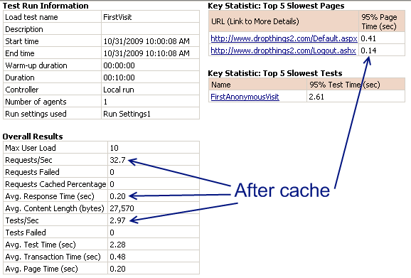 Load Test with in memory cache