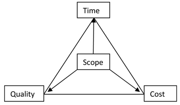 scope acceptance time constrains cost enhances Assumptions and constraints in project management you can find your project's assumptions and constraints in the project scope statement okay cost is to be accepted and time is enhance please reply fahad usmani says march 7.