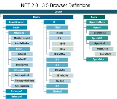 Screenshot - .NET 2.0 - 3.5 Browser Definitions