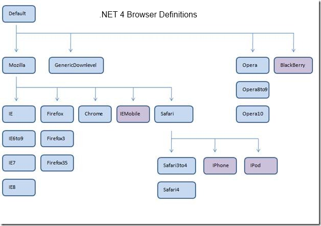 Screenshot - .NET 4.0 Browser Definitions