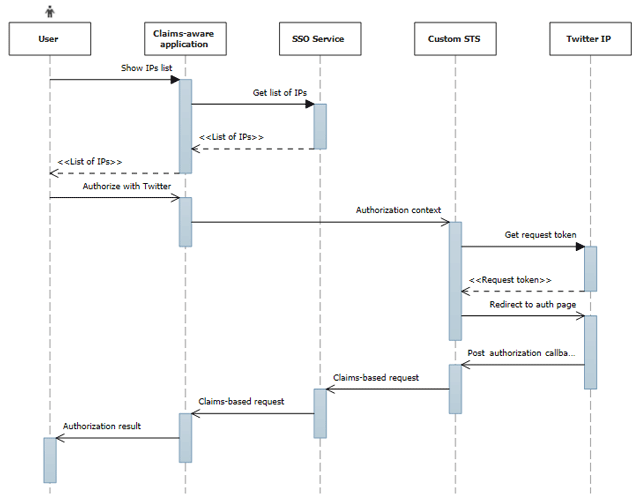 Authorization Sequence Diagram