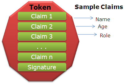 Token with Claims