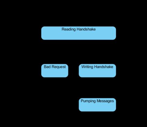 building a basic html5 client server application codeproject. Black Bedroom Furniture Sets. Home Design Ideas