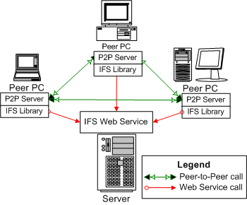 IFS Architecture Diagram