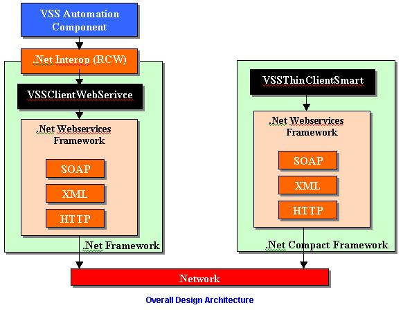 Overall Design Architecture of VSSThinClientSmart