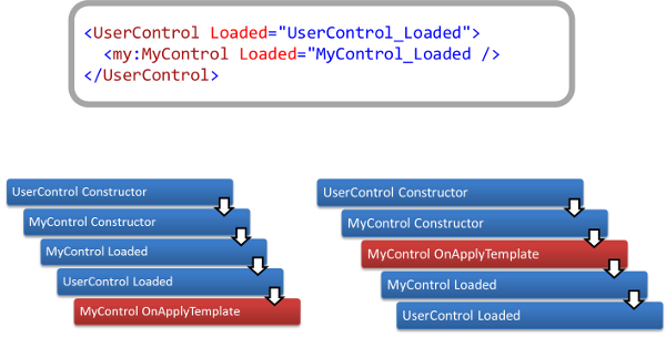 ControlLifeCycle.png