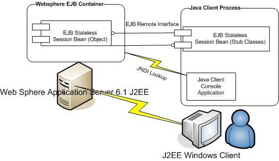 websphere application server    j ee client part i   codeprojectsample image   maximum width is pixels