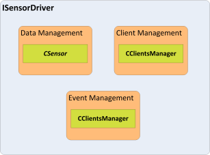 ISensorDriver implementation responsibilities.