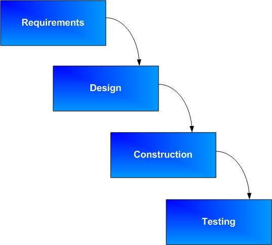 This is the Waterfall Model: