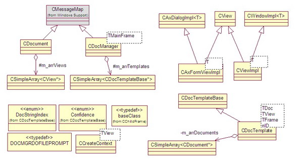 Framework class diagram - simplified