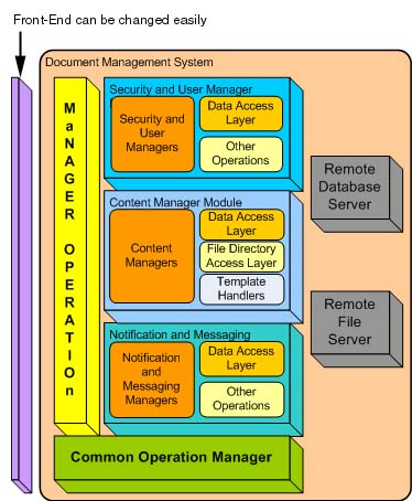 A practical approach to computer systems design and for Document management system types