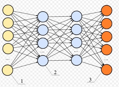 Neural Network - CodeProject