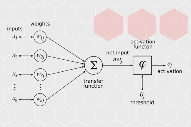 Implementing simple neural network in c codeproject by connecting artificial neurons they aim to create a similar system they are grouping neurons into layers and then create connections among neurons from ccuart Image collections