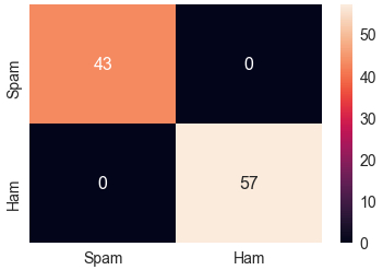 Detect E-mail Spam Using Python - CodeProject