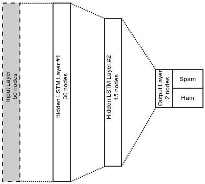 Spam Detection Using Long Short-Term Memory (LSTM) Neural