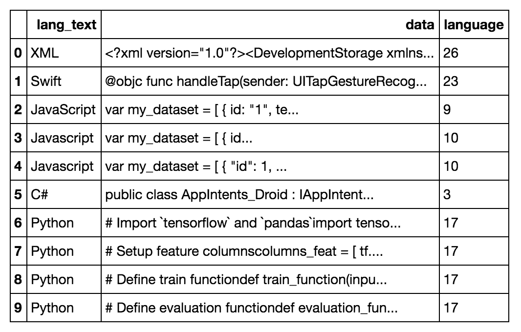 DataFame with new column