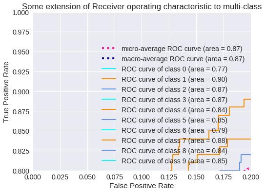 Deep Learning using Python + Keras (Chapter 3): ResNet