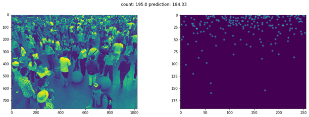 AI Queue Length Detection: Counting the Number of People in an Area