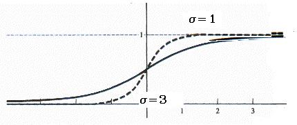 Slope on sigmoid function