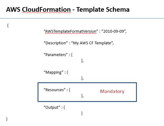 Aws cloud formation codeproject cloud formation template maxwellsz