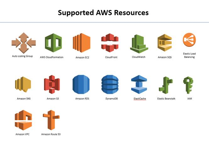 Aws Cloudformation Templates | Aws Cloud Formation Codeproject