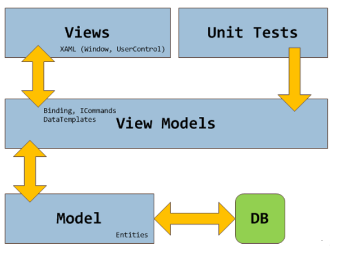 Architecture of MVVM