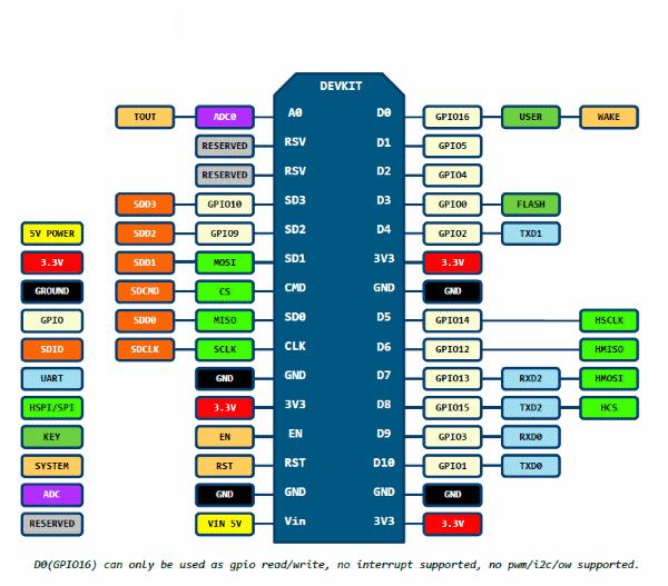 1116198/pi3-esp8266-0.png