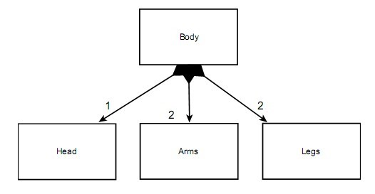in this article we will try to understand association