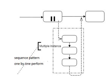 Muliple Instance Pattern