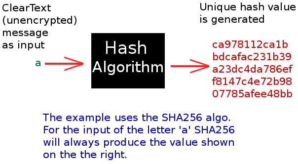 How Hackers Crack Passwords (Part 1) - CodeProject