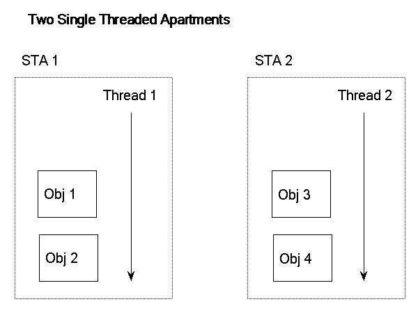 Two Single Threaded Apartments