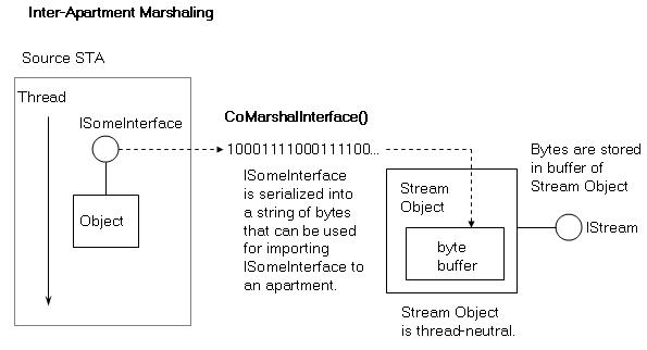 Interface Marshalling