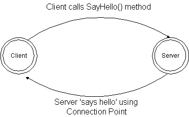 Diagram of our DCOM client/server set-up.