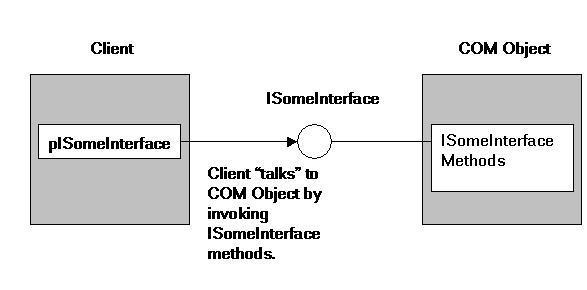Understanding COM Event Handling - CodeProject
