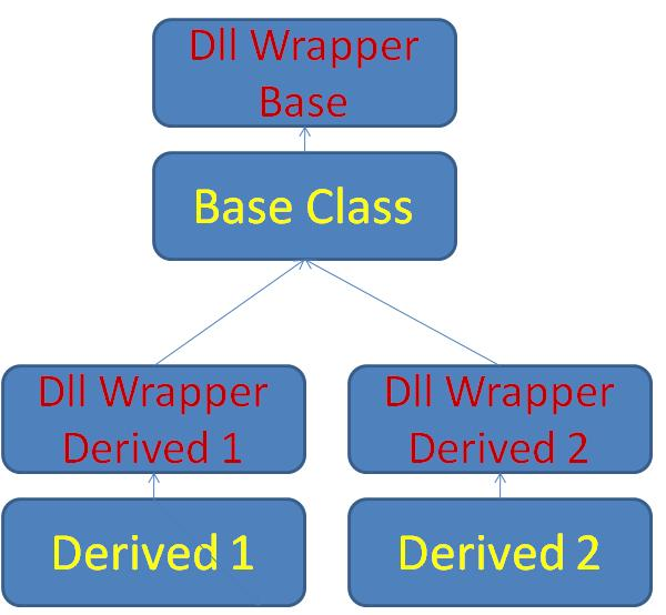 How to export complex classes in DLL - CodeProject