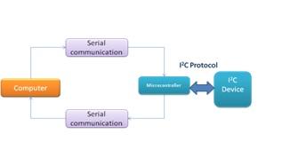 Emulation of I2C Protocol on C# - CodeProject