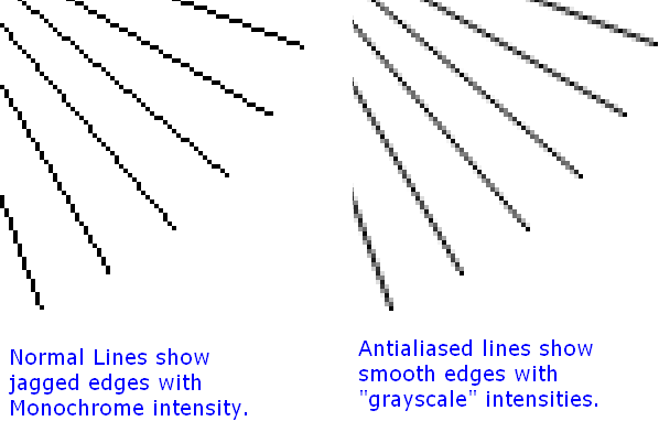 Drawing Antialiased Lines With Opengl : Antialiasing wu algorithm codeproject