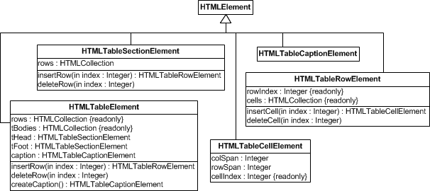 Creating html tables with javascriptdom methods codeproject for reading more about how to use dom attributes and methods for building web apps see my book building front end web apps with plain javascript ccuart Gallery