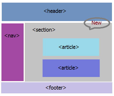 Beginner's guide to html5/css3 part 2 of 12 codeproject.