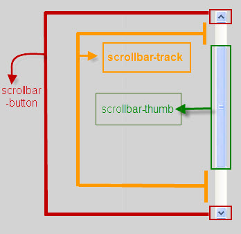 Customize scrollbars using css3 codeproject - Css scrollable div ...