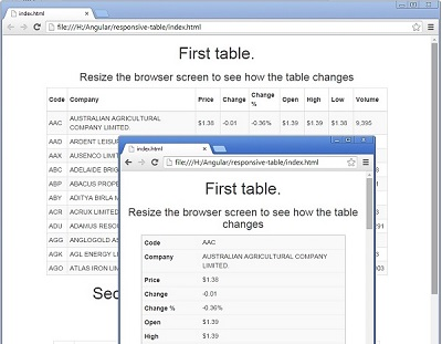 Responsive html tables using css less codeproject for Html program for table