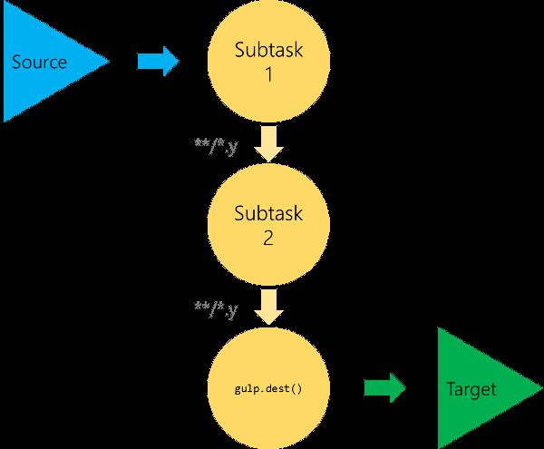 Gulp Scheme