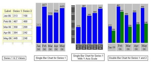 Html vertical bar chart codeproject single vertical bar chart ccuart Images