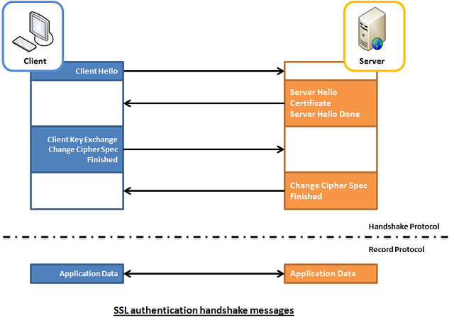 SSL authentication handshake messages