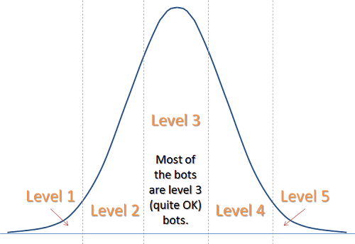 The distribution of bot classifications